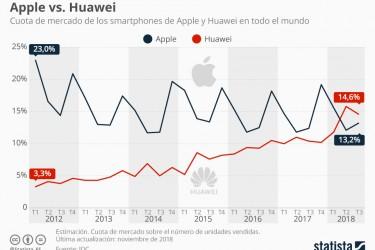 Evolución de la cuota de mercado de Apple y Huawei - FOTO: Statista