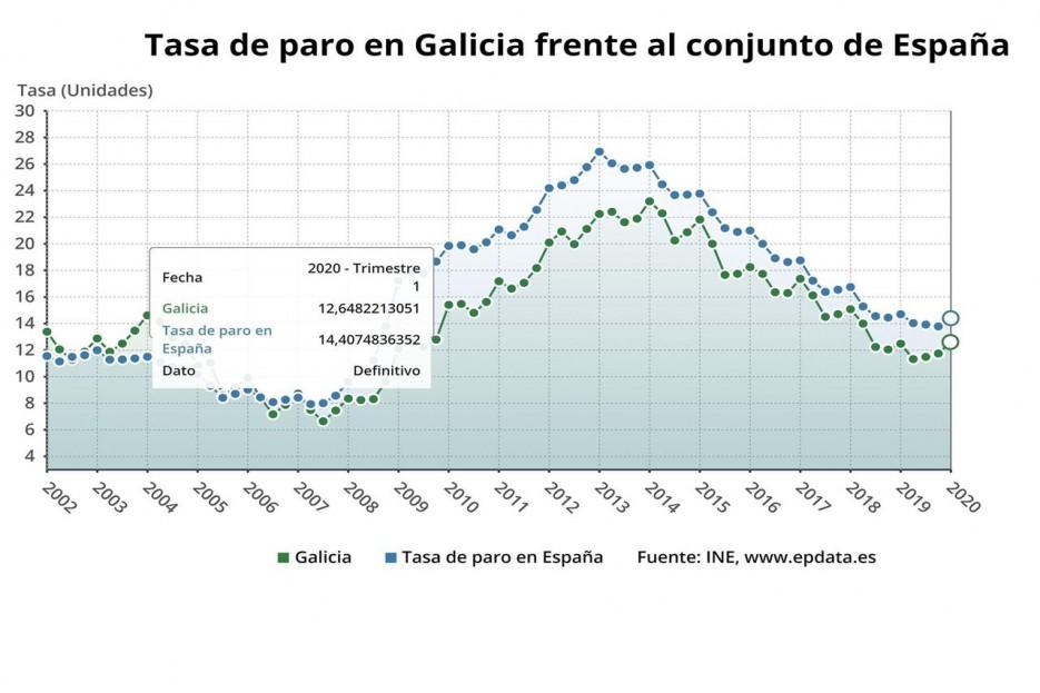 Paro en Galicia y España el primer trimestre de 2020, según la EPA. - FOTO: EPDATA