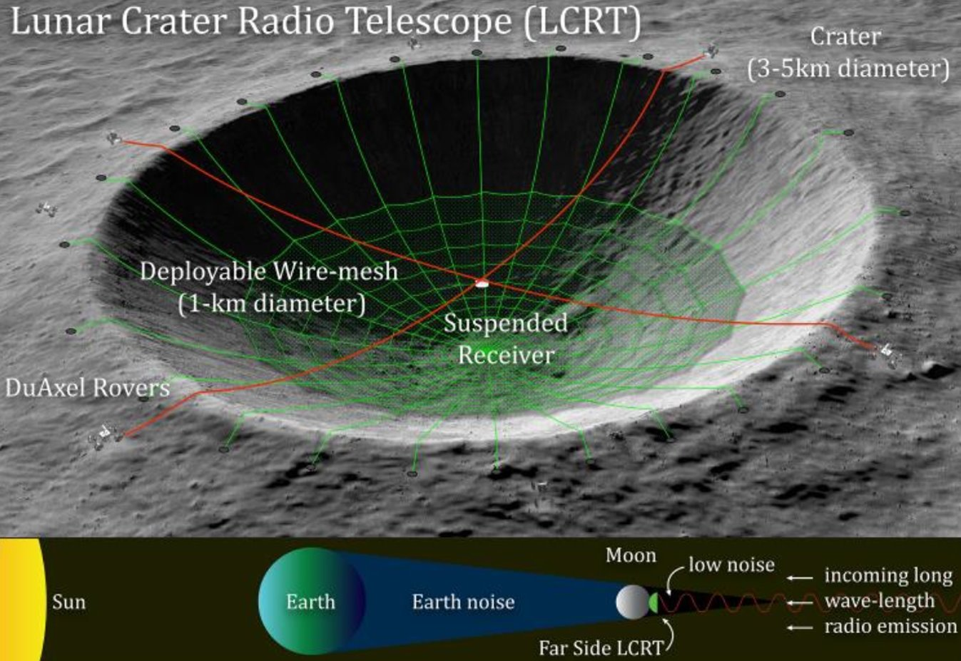 Radiotelescopio lunar LCRT  - FOTO: Saptarshi Bandyopadhyay